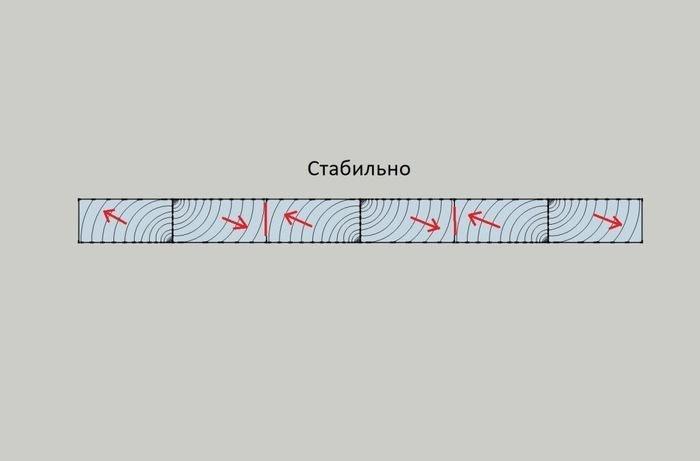 Схема составления цельноламельного деревянного щита по расположению волокон брусков
